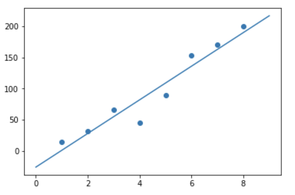 Linear Regression With Numpy – Developers Area